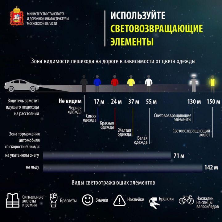 skhema sootnosheni a tormoznogo puti avtomobilya i vidimosti peshekhoda - Советы по безопасному вождению автомобиля в ночное время